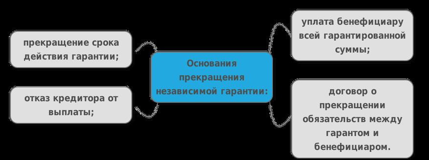 Обеспечение и прккращение обязательств кбк 3 ндфл 2017 для ип