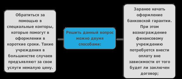 Как оформить банковскую гарантию для обеспечения контракта