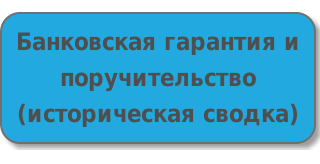 Заключение договора финансовой аренды (лизинга).